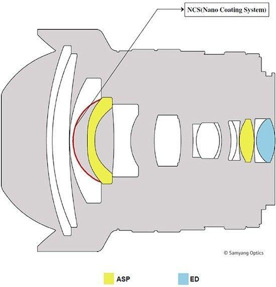 Samyang 10mm f2.8 ED AS NCS CS Lens Nikon AE for Fujifilm FinePix S5 Pro